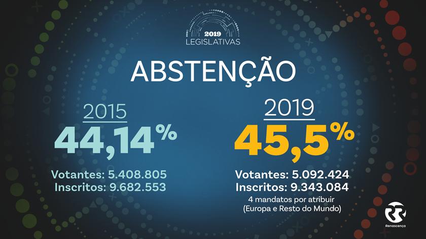 Taxa de abstenção regista novo recorde ao situar-se nos 45,5%