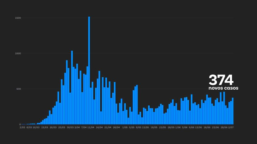 Balanço DGS. Há mais 11 mortos (o número mais alto desde 2 de junho) e 374 infetados