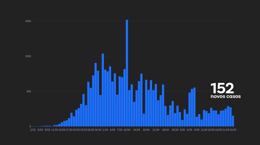 Balanço DGS. Quase 10 mil novas recuperações num dia