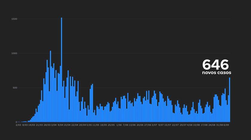 Balanço DGS. Mais 646 novos casos de Covid-19, o maior valor desde abril