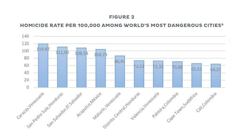 """As 10 cidades mais violentas do mundo, com base na taxa de homicídio por cada 100 mil habitantes. Foto: Relatório """"Crime e Violência: Obstáculos para o desenvolvimento das cidades da América Latina e das Caraíbas"""", BID"""