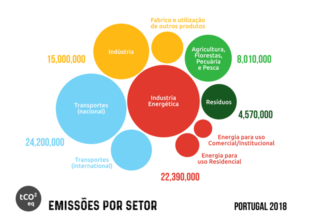 Fonte: Climáximo & Greve Climática Estudantil