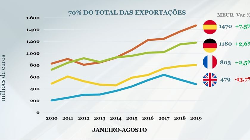 Exportações de componentes automóveis produzidos em Portugal por destino. Fonte: AFIA