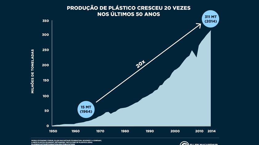 Evolução na produção de plástico desde 1950. Fonte: Ellen Macarthur Foundation