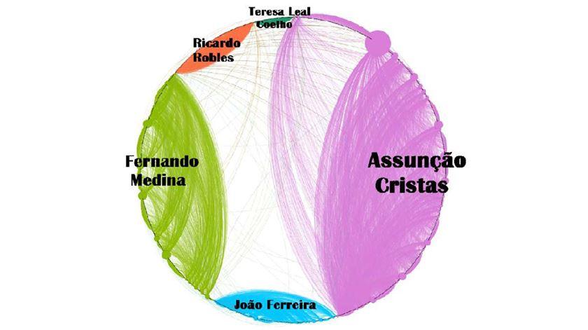 """Rede de interacções dos candidatos. Cada linha representa uma interacção - """"like"""", partilha ou comentário. Fonte: Trend.Info/Sérgio Denicoli"""