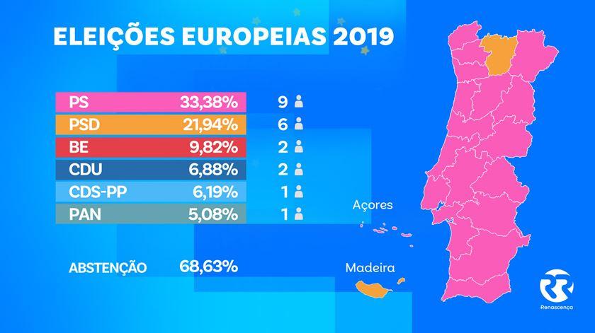 O mapa do país segundo os resultados das eleições Europeias 2019. Grafismo: Rodrigo Machado
