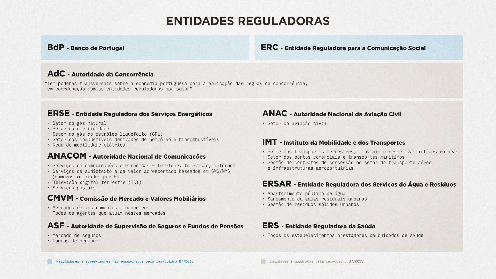 Organigrama entidades reguladoras