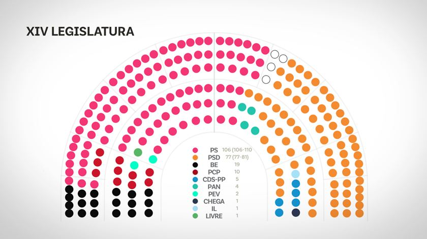 Assentos no Parlamento. Joacine entre PS e PCP e André Ventura o mais à direita possível